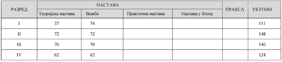 Računovodstvo Finansijski administrator